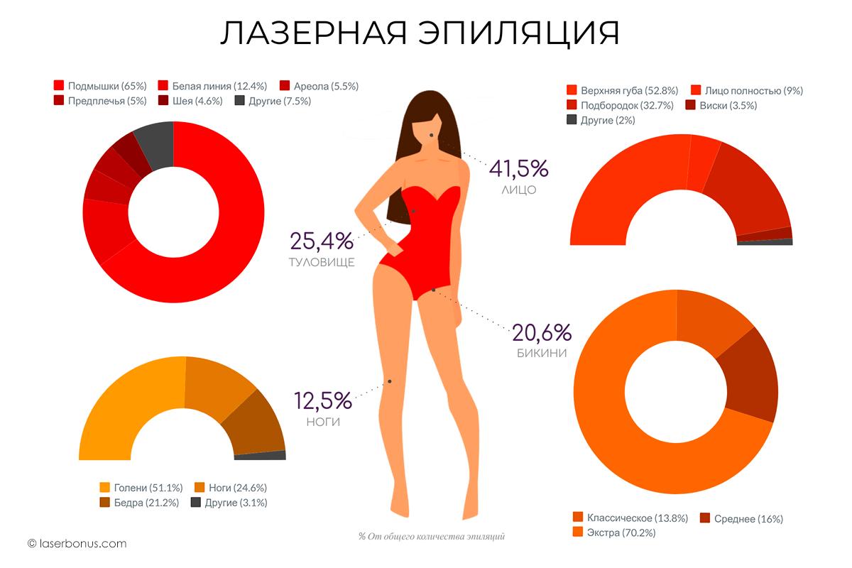 Популярность лазерной эпиляции - Инфографика - 1