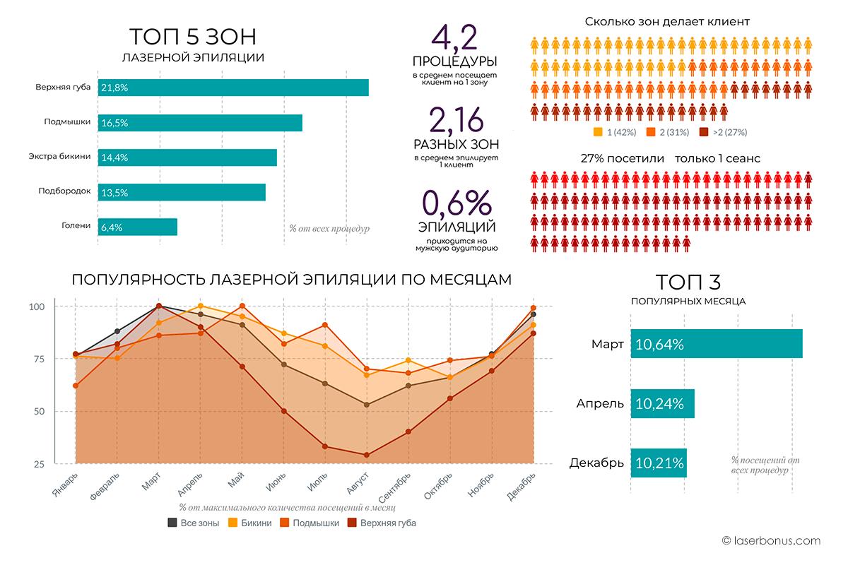Популярность лазерной эпиляции - Инфографика - 2